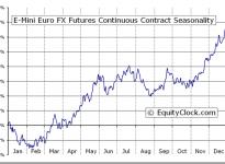 E-Mini Euro FX Futures (E7) Seasonal Chart