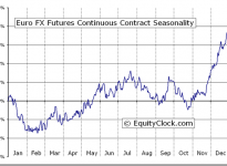 Euro FX Futures (EC) Seasonal Chart
