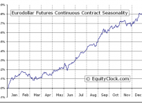 Eurodollar Futures (ED) Seasonal Chart