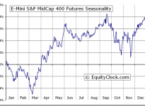 E-Mini S&P MidCap 400 Futures (EMD) Seasonal Chart