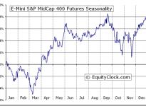 E-Mini S&P MidCap 400 Futures (EMD) Seasonal Chart