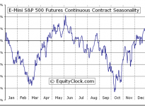 E-Mini S&P 500 Futures (ES) Seasonal Chart