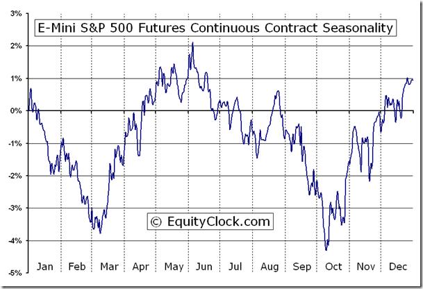 Daily Swing Chart Technical Analysis