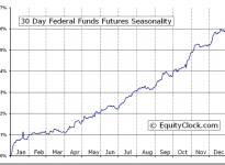 30 Day Federal Funds Futures (FF) Seasonal Chart