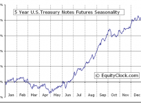 5 Year U.S.Treasury Notes Futures (FV) Seasonal Chart