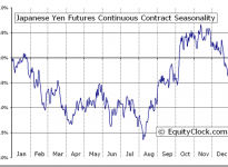 Japanese Yen Futures (JY) Seasonal Chart