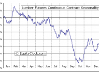 Lumber Futures (LB) Seasonal Chart