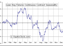 Lean Hog Futures (LH) Seasonal Chart