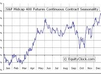 S&P Midcap 400 Futures (MD) Seasonal Contract