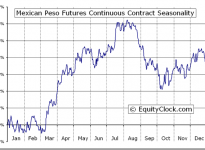 Mexican Peso Futures (MP) Seasonal Chart