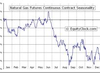 Natural Gas Futures (NG) Seasonal Chart