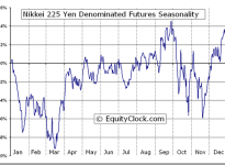 Nikkei 225 Yen Denominated Futures (NIY) Seasonal Chart