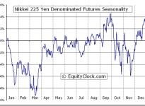 Nikkei 225 Yen Denominated Futures (NIY) Seasonal Chart