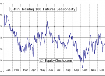 E-Mini Nasdaq 100 Futures (NQ) Seasonal Chart
