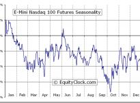 E-Mini Nasdaq 100 Futures (NQ) Seasonal Chart