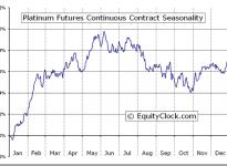 Platinum Futures (PL) Seasonal Chart