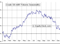 Crude Oil miNY Futures (QM) Seasonal Chart