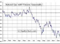 Natural Gas miNY Futures (QN) Seasonal Chart