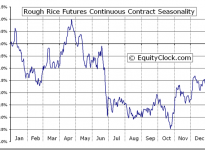Rough Rice Futures (RR) Seasonal Chart