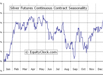 Silver Futures (SI) Seasonal Chart