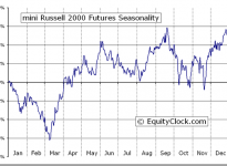 mini Russell 2000 Futures (TF) Seasonal Chart
