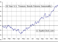 30 Year U.S. Treasury Bonds Futures (US) Seasonal Chart