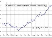 30 Year U.S. Treasury Bonds Futures (US) Seasonal Chart