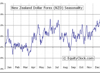 New Zealand Dollar Forex (FX:NZD) Seasonal Chart