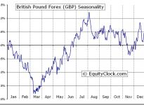 British Pound Forex (FX:GBP) Seasonal Chart