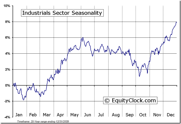 Industrial Sector Seasonal Chart