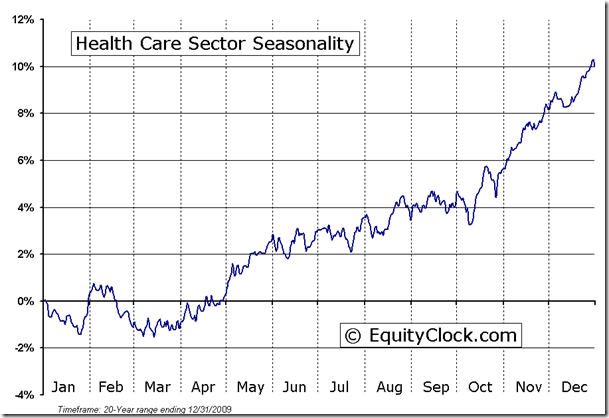 Health Care Sector Seasonal Chart