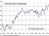 Financial Sector Seasonal Chart