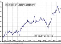 Technology Sector Seasonal Chart