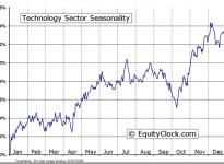 Technology Sector Seasonal Chart