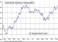 Chemicals Industry Seasonal Chart
