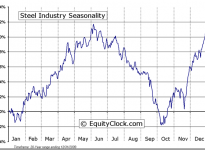 Steel Industry Seasonal Chart