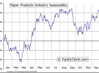 Paper Products Industry Seasonal Chart