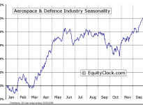 Aerospace & Defence Industry Seasonal Chart