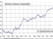 Brewers Industry Seasonal Chart
