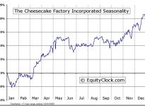 The Cheesecake Factory Incorporated  (NASDAQ:CAKE) Seasonal Chart