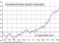 Household Products Industry Seasonal Chart