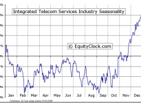 Integrated Telecommunications Services Industry Seasonal Chart