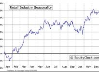 Retail Industry Seasonal Chart