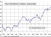 Food Distributors Industry Seasonal Chart