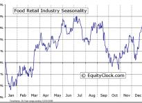 Food Retail Industry Seasonal Chart