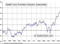 Health Care Providers Industry Seasonal Chart