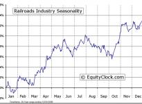 Railroads Industry Seasonal Chart