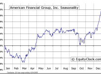American Financial Group  (NYSE:AFG) Seasonal Chart