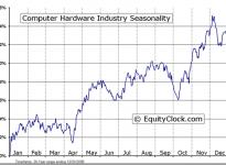Computer Hardware Industry Seasonal Chart