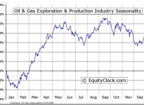 Oil & Gas Exploration & Production Industry Seasonal Chart